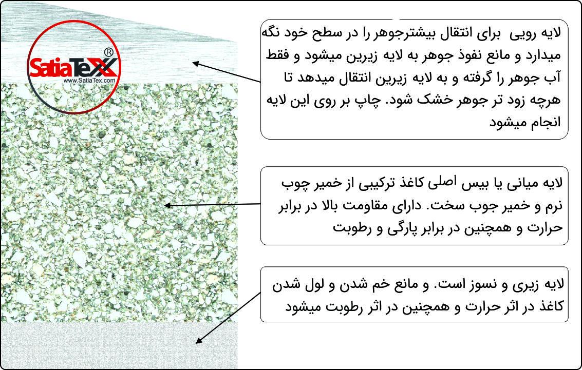 راه های تشخثص کیفیت کاغذ سابلیمیشن. ساختار کیفیت کاغذ سابلیمیشن