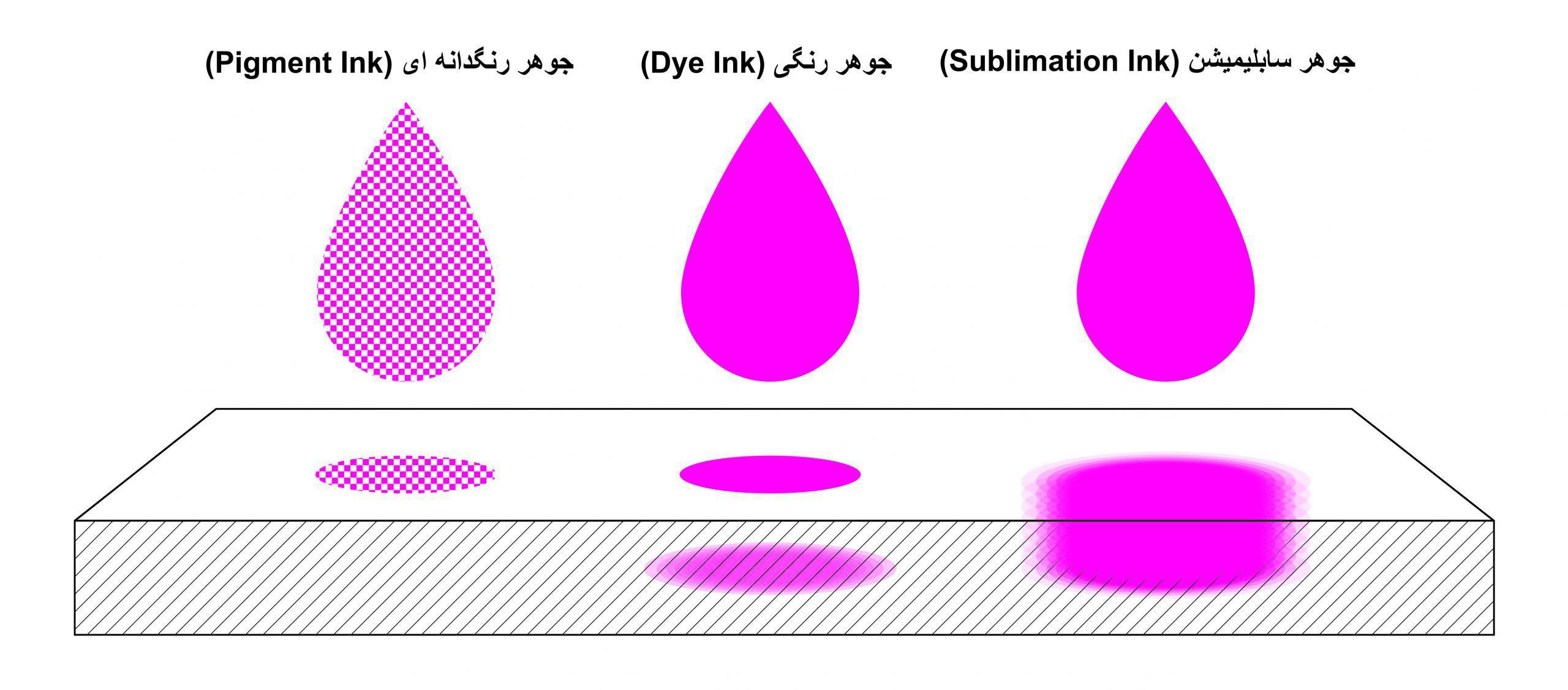 تفاوت جوهر سابلیمیشن و جوهررنگی و جوهر رنگدانه ای